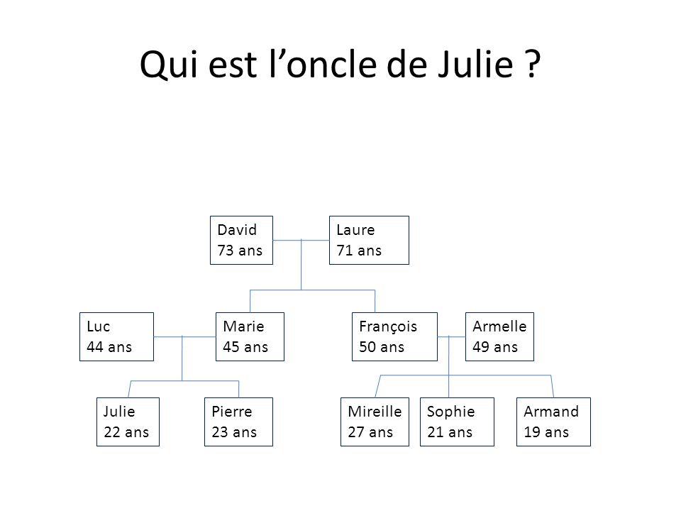 Qui est le cousin de Mireille .