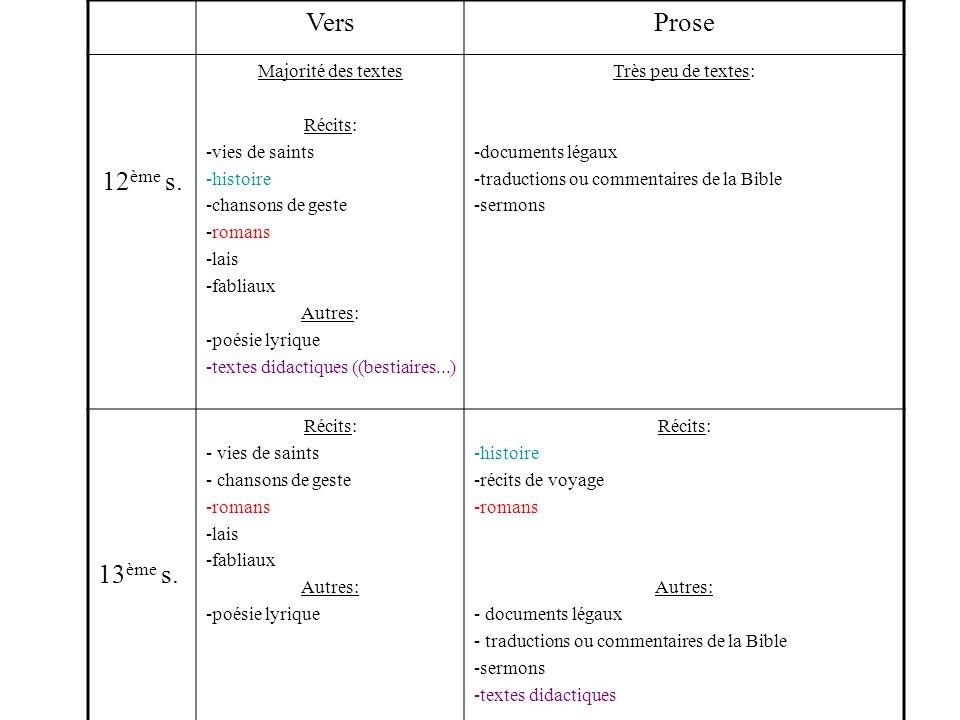 VersProse 12 ème s. Majorité des textes Récits: -vies de saints -histoire -chansons de geste -romans -lais -fabliaux Autres: -poésie lyrique -textes d