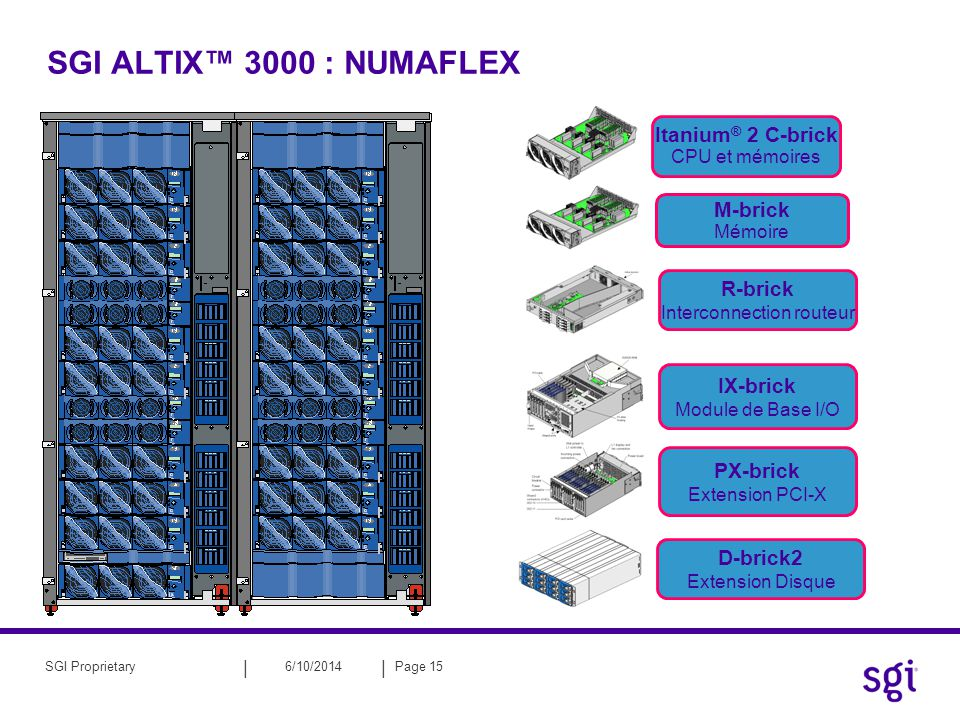 || 6/10/2014Page 15SGI Proprietary SGI ALTIX 3000 : NUMAFLEX PX-brick Extension PCI-X D-brick2 Extension Disque R-brick Interconnection routeur IX-brick Module de Base I/O M-brick Mémoire Itanium ® 2 C-brick CPU et mémoires