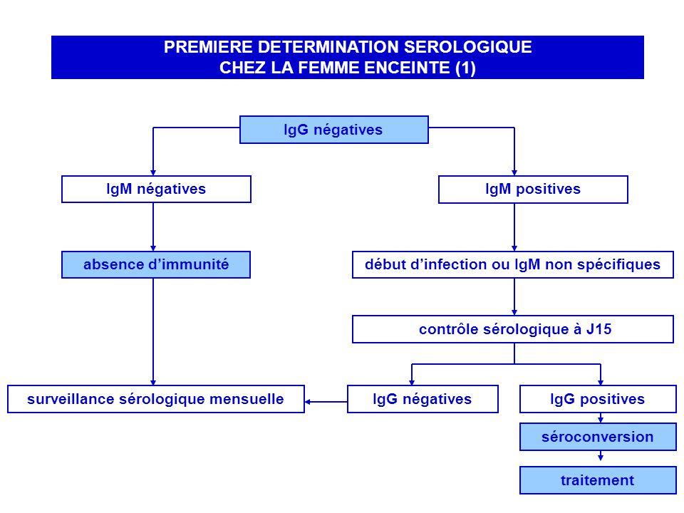 IgG négatives IgM négatives IgM positives absence dimmunitédébut dinfection ou IgM non spécifiques contrôle sérologique à J15 IgG négativesIgG positivessurveillance sérologique mensuelle séroconversion PREMIERE DETERMINATION SEROLOGIQUE CHEZ LA FEMME ENCEINTE (1) traitement