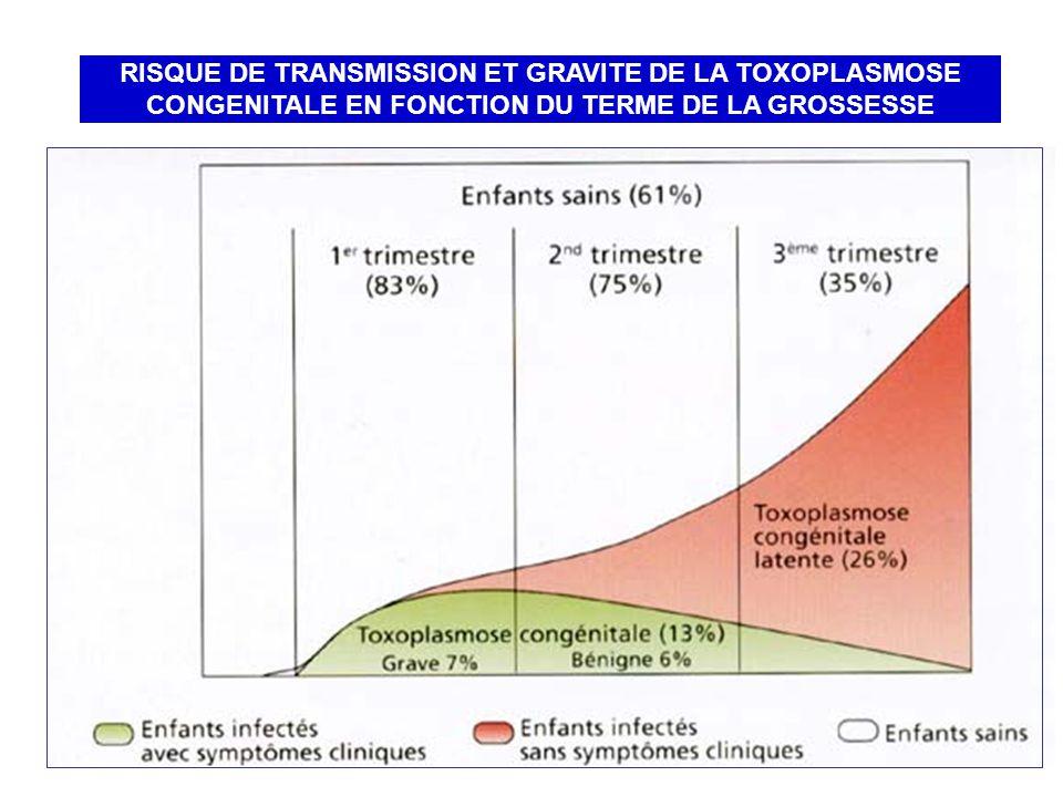 RISQUE DE TRANSMISSION ET GRAVITE DE LA TOXOPLASMOSE CONGENITALE EN FONCTION DU TERME DE LA GROSSESSE