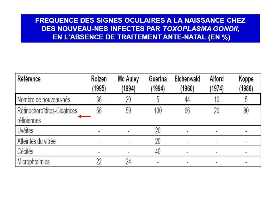 FREQUENCE DES SIGNES OCULAIRES A LA NAISSANCE CHEZ DES NOUVEAU-NES INFECTES PAR TOXOPLASMA GONDII, EN LABSENCE DE TRAITEMENT ANTE-NATAL (EN %)