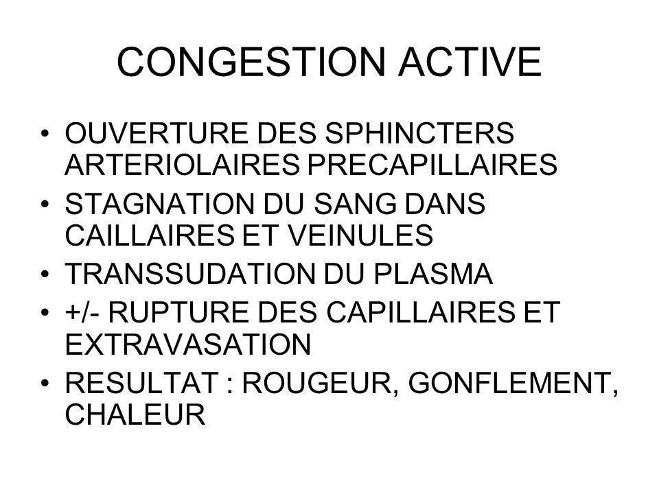 CONGESTION ACTIVE OUVERTURE DES SPHINCTERS ARTERIOLAIRES PRECAPILLAIRES STAGNATION DU SANG DANS CAILLAIRES ET VEINULES TRANSSUDATION DU PLASMA +/- RUPTURE DES CAPILLAIRES ET EXTRAVASATION RESULTAT : ROUGEUR, GONFLEMENT, CHALEUR