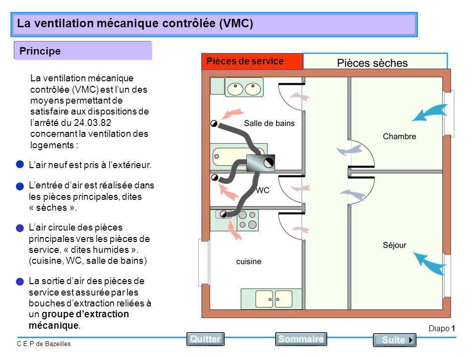 Diapo 2 C E P de Bazeilles La ventilation mécanique contrôlée (VMC) Rôle de la VMC Les installations de V.M.C.