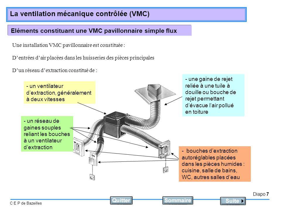 Diapo 8 C E P de Bazeilles La ventilation mécanique contrôlée (VMC) VMC mise en œuvre, le groupe dextraction Il est équipé de modules de régulation de débit, il faut que ceux-ci correspondent à la composition des pièces de service du logement.