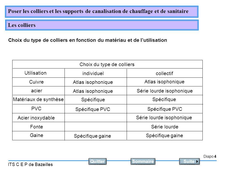 Diapo 4 ITS C E P de Bazeilles Poser les colliers et les supports de canalisation de chauffage et de sanitaire Les colliers Choix du type de colliers