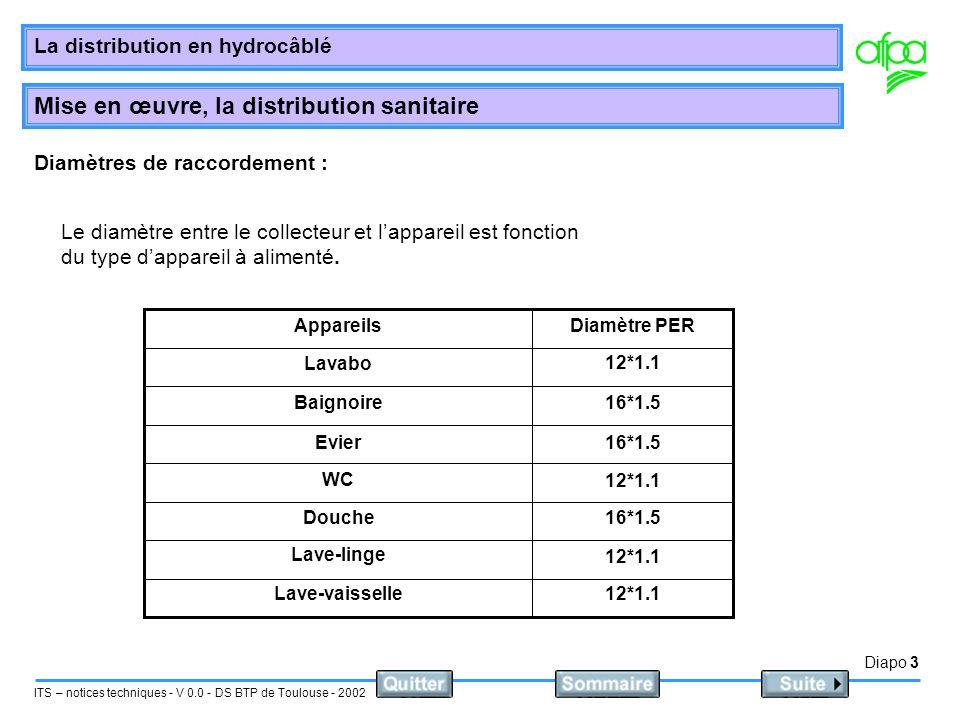 Diapo 4 ITS – notices techniques - V 0.0 - DS BTP de Toulouse - 2002 La distribution en hydrocâblé Mise en œuvre, la distribution sanitaire Raccordement des groupes dappareils Le diamètre entre lalimentation et le distributeur est déterminer de la manière suivante: Chaque appareil possède un coefficient.