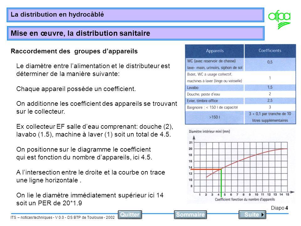Diapo 5 ITS – notices techniques - V 0.0 - DS BTP de Toulouse - 2002 La distribution en hydrocâblé Mise en œuvre, la distribution sanitaire Incorporation des canalisation dans les parois On distingue deux type de parois Les cloisons.