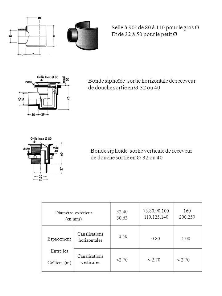 Diamètre extérieur (en mm) 32,40 50,63 75,80,90,100 110,125,140 160 200,250 0.50 0.801.00 <2.70 Canalisations horizontales Canalisations verticales Es