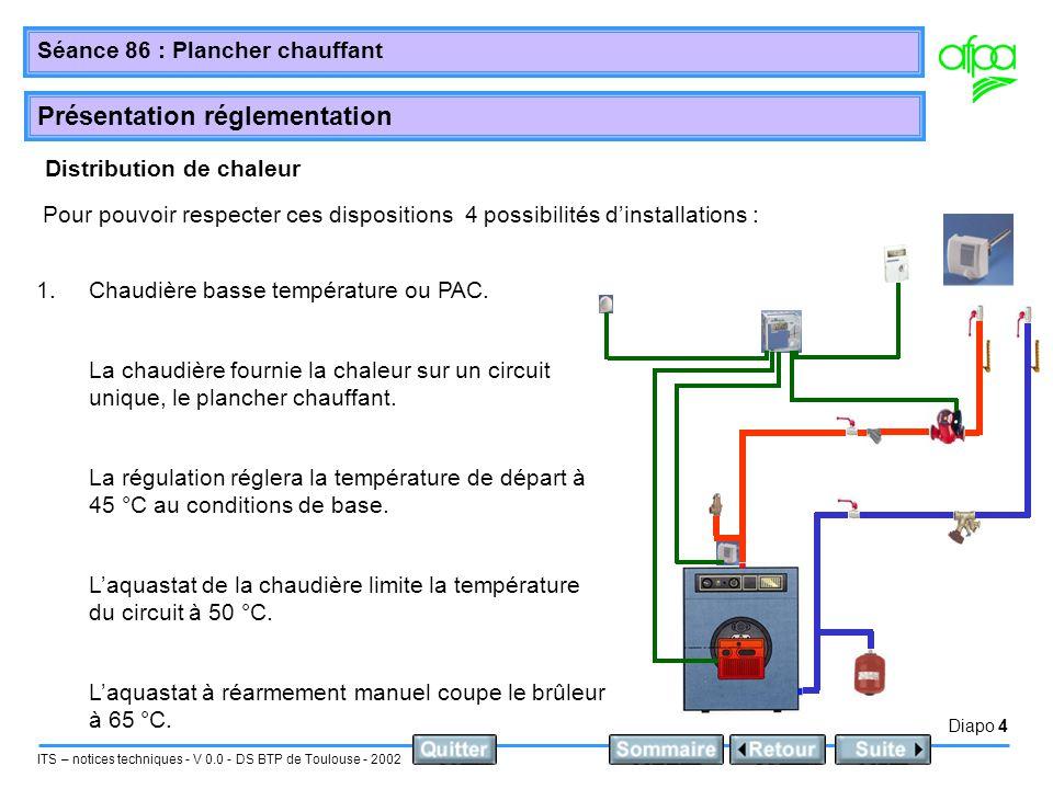 Diapo 4 ITS – notices techniques - V 0.0 - DS BTP de Toulouse - 2002 Séance 86 : Plancher chauffant Présentation réglementation Distribution de chaleur Pour pouvoir respecter ces dispositions 4 possibilités dinstallations : 1.Chaudière basse température ou PAC.
