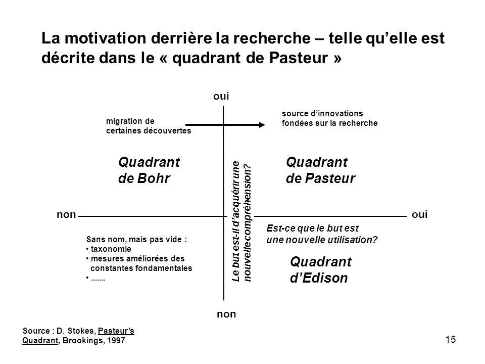 15 La motivation derrière la recherche – telle quelle est décrite dans le « quadrant de Pasteur » Est-ce que le but est une nouvelle utilisation.