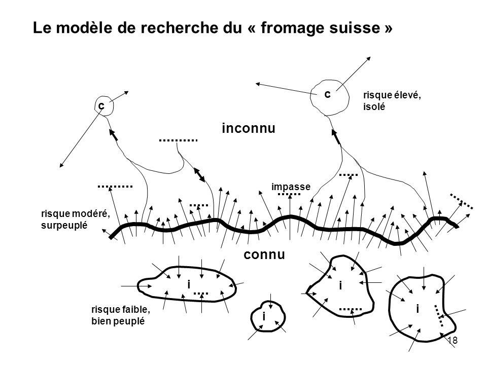 18 inconnu c i i i i connu c Le modèle de recherche du « fromage suisse » risque élevé, isolé risque faible, bien peuplé risque modéré, surpeuplé impasse