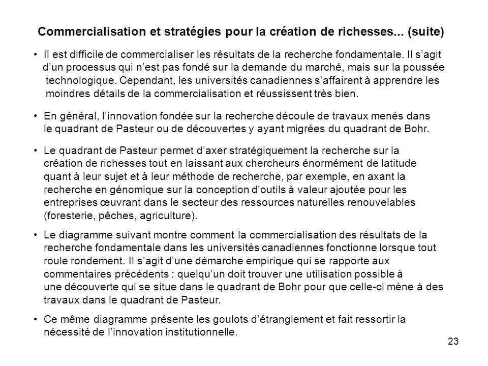 23 Commercialisation et stratégies pour la création de richesses...
