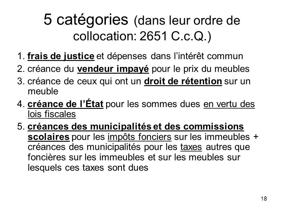 18 5 catégories (dans leur ordre de collocation: 2651 C.c.Q.) 1. frais de justice et dépenses dans lintérêt commun 2. créance du vendeur impayé pour l