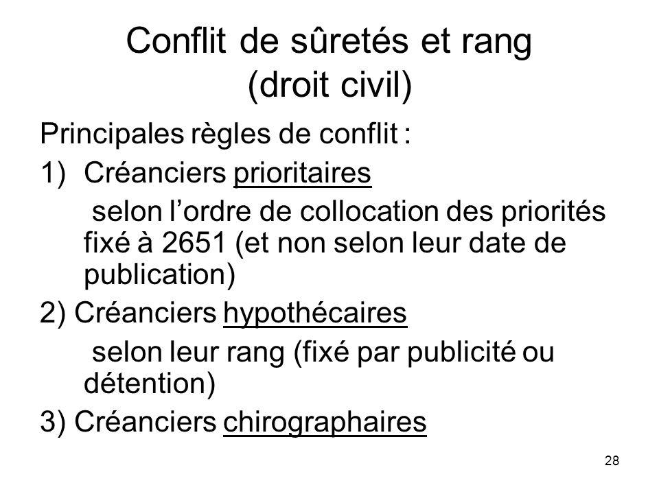 28 Conflit de sûretés et rang (droit civil) Principales règles de conflit : 1)Créanciers prioritaires selon lordre de collocation des priorités fixé à
