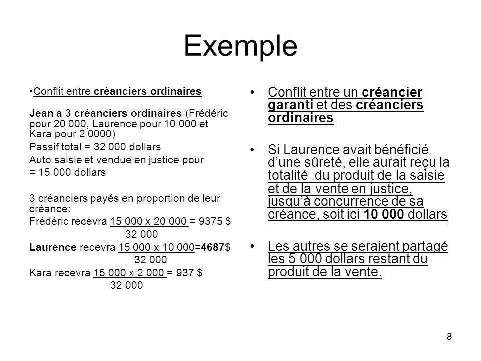 8 Exemple Conflit entre créanciers ordinaires Jean a 3 créanciers ordinaires (Frédéric pour 20 000, Laurence pour 10 000 et Kara pour 2 0000) Passif t