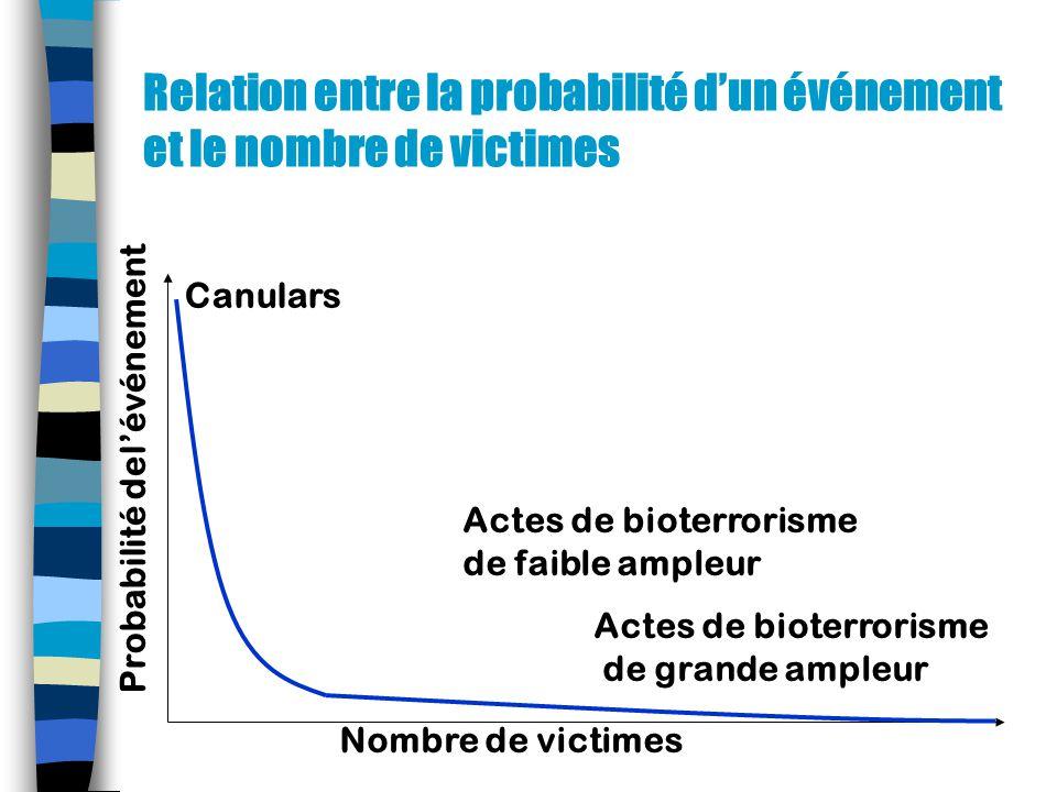 Relation entre la probabilité dun événement et le nombre de victimes Nombre de victimes Probabilité delévénement Canulars Actes de bioterrorisme de faible ampleur Actes de bioterrorisme de grande ampleur