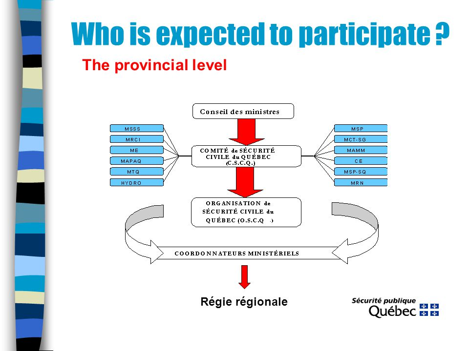 Who is expected to participate ? The provincial level Régie régionale
