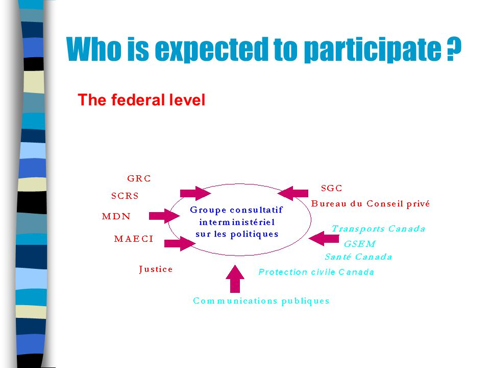 Who is expected to participate ? The federal level