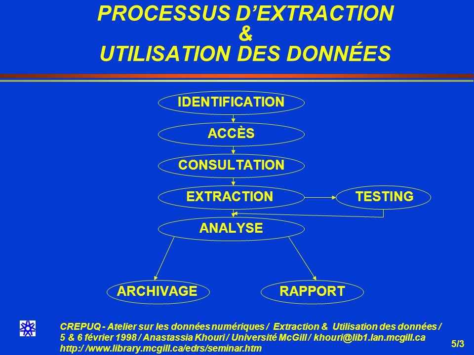 CREPUQ - Atelier sur les données numériques / Extraction & Utilisation des données / 5 & 6 février 1998 / Anastassia Khouri / Université McGill / khouri@lib1.lan.mcgill.ca http:/ /www.library.mcgill.ca/edrs/seminar.htm 5/4 IDENTIFICATION PROCESSUS DEXTRACTION & UTILISATION DES DONNÉES Identification des besoins Identification des données & Documentaion Données brutes à organiser Données Pré - organisées Information & documentation connexe Guide dutilisation (Code book)