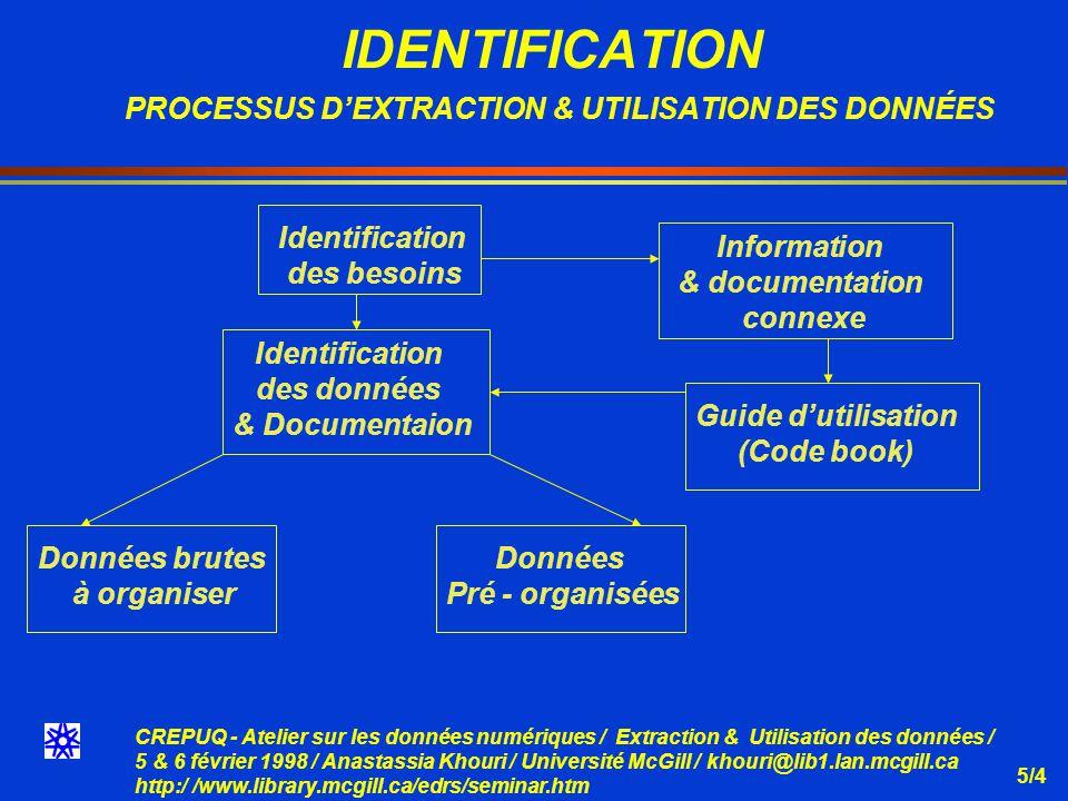 CREPUQ - Atelier sur les données numériques / Extraction & Utilisation des données / 5 & 6 février 1998 / Anastassia Khouri / Université McGill / khouri@lib1.lan.mcgill.ca http:/ /www.library.mcgill.ca/edrs/seminar.htm 5/5 ROLE DE LA DOCUMENTATION IMPRIMÉE - ÉLECTRONIQUE (Suite) Complémentarité Similarité et duplication Exhaustivité Disponibilité Accessibilité