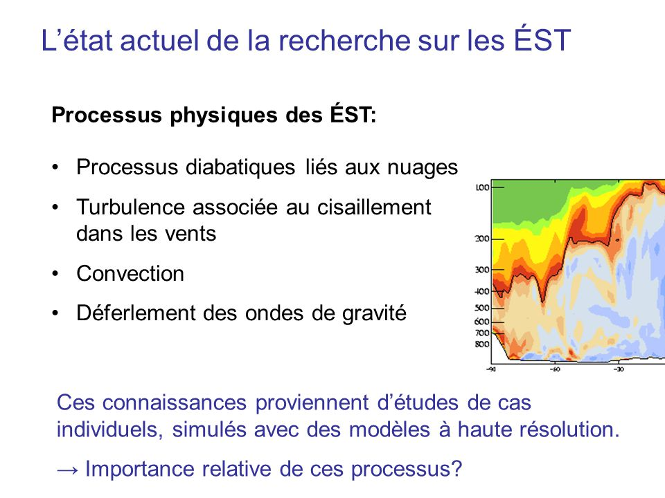 Létat actuel de la recherche sur les ÉST Processus physiques des ÉST: Processus diabatiques liés aux nuages Turbulence associée au cisaillement dans les vents Convection Déferlement des ondes de gravité Ces connaissances proviennent détudes de cas individuels, simulés avec des modèles à haute résolution.
