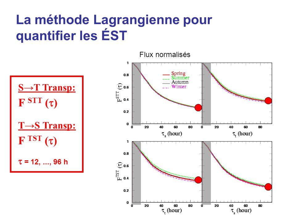 Flux normalisés La méthode Lagrangienne pour quantifier les ÉST ST Transp: F STT ( ) TS Transp: F TST ( ) = 12,..., 96 h