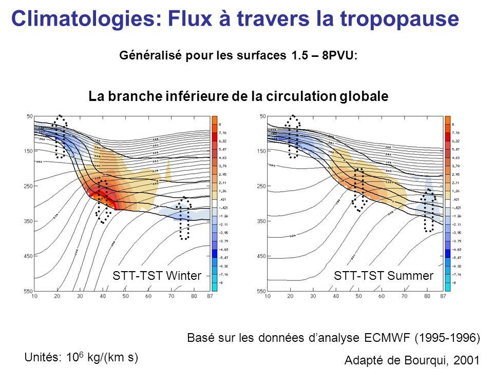 Unités: 10 6 kg/(km s) STT-TST WinterSTT-TST Summer Basé sur les données danalyse ECMWF (1995-1996) Adapté de Bourqui, 2001 Généralisé pour les surfaces 1.5 – 8PVU: La branche inférieure de la circulation globale Climatologies: Flux à travers la tropopause