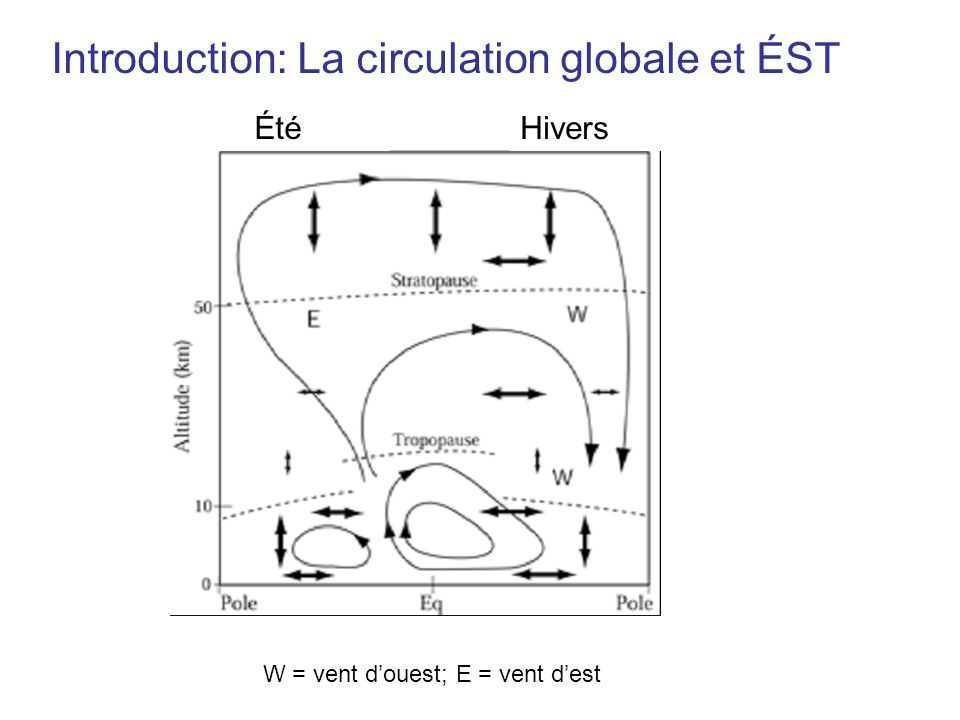 Introduction: La circulation globale et ÉST ÉtéHivers W = vent douest; E = vent dest