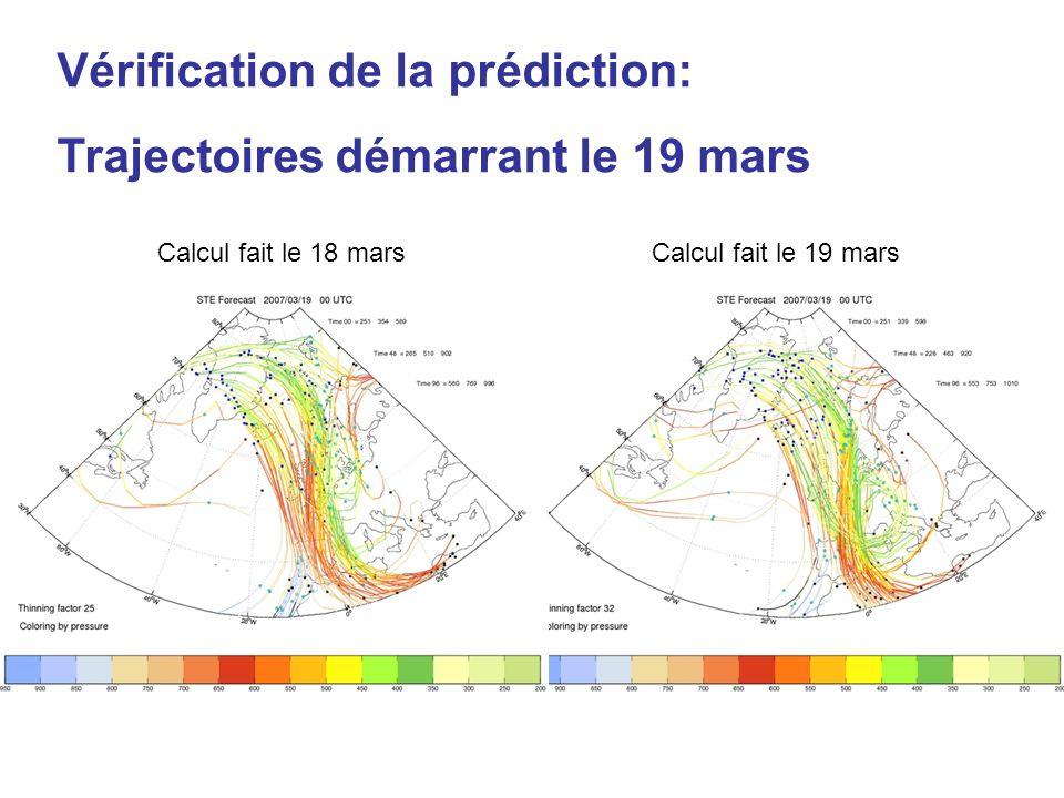 Vérification de la prédiction: Trajectoires démarrant le 19 mars Calcul fait le 18 marsCalcul fait le 19 mars