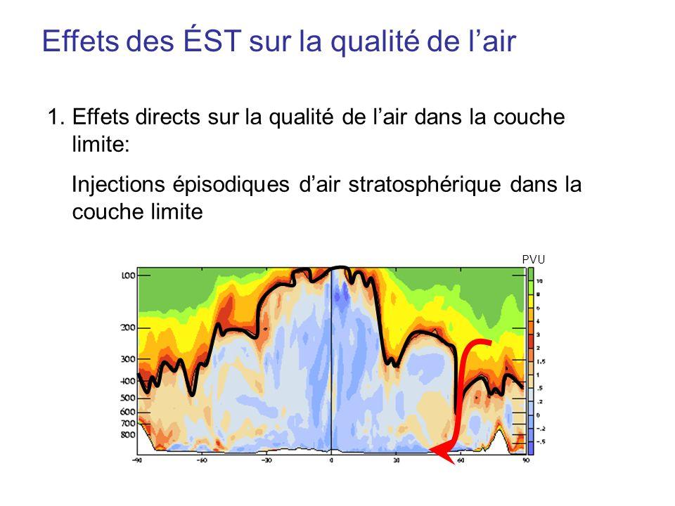 Effets des ÉST sur la qualité de lair 1.Effets directs sur la qualité de lair dans la couche limite: Injections épisodiques dair stratosphérique dans la couche limite PVU