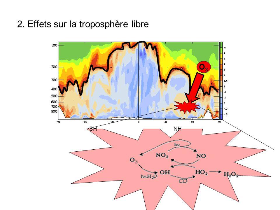 SH NH O3O3 2. Effets sur la troposphère libre