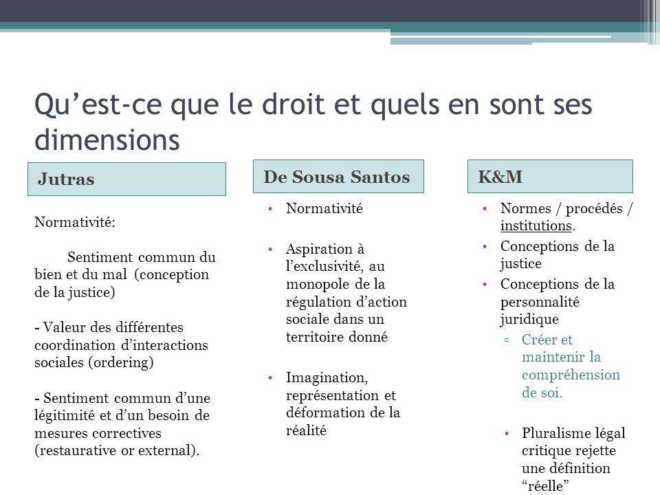Quest-ce que le droit et quels en sont ses dimensions Jutras De Sousa Santos Normes / procédés / institutions.