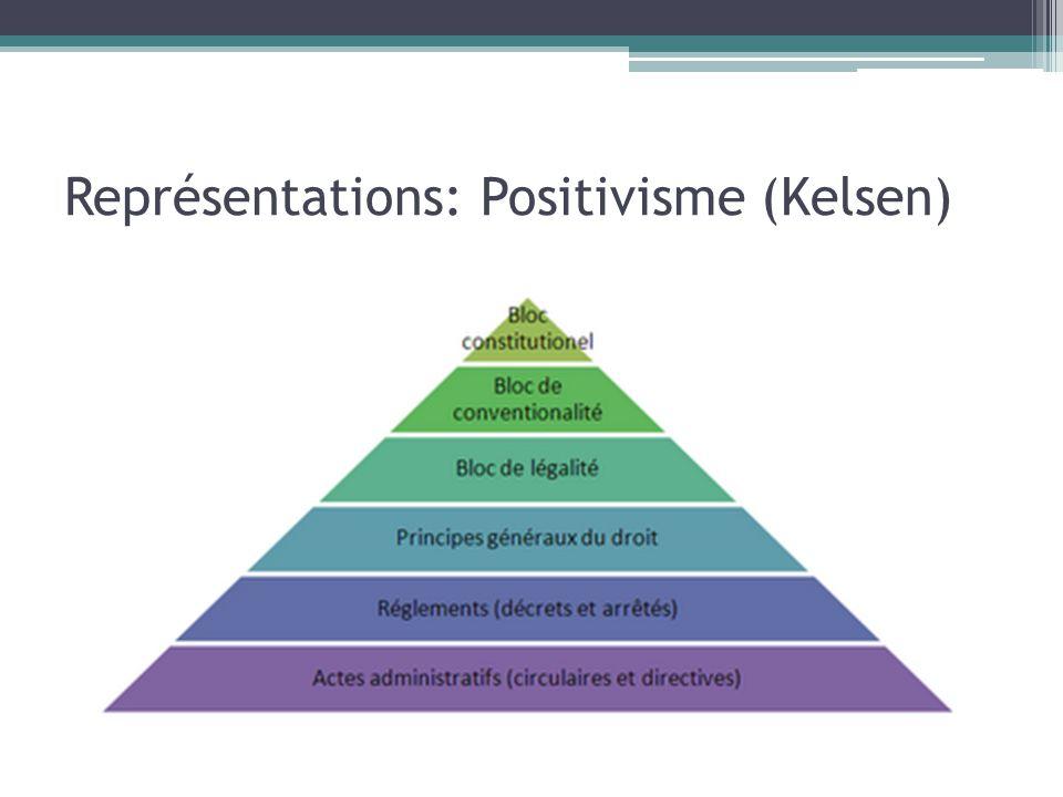 Représentations: Positivisme (Kelsen)