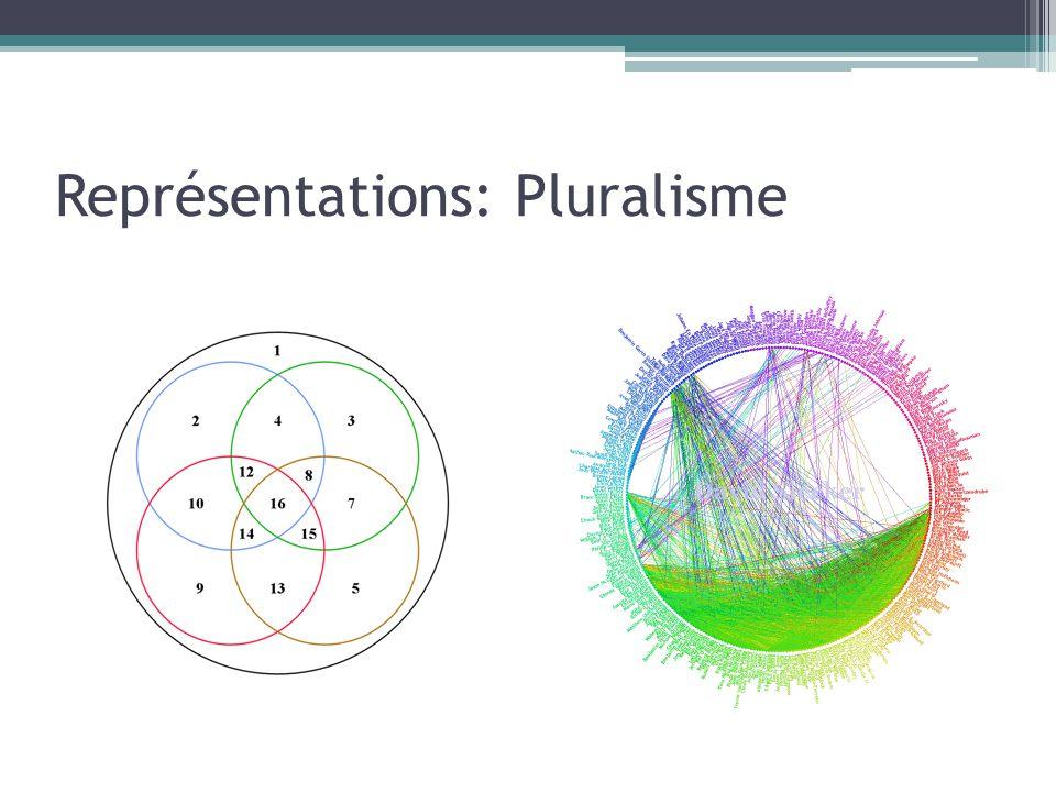 Représentations: Pluralisme