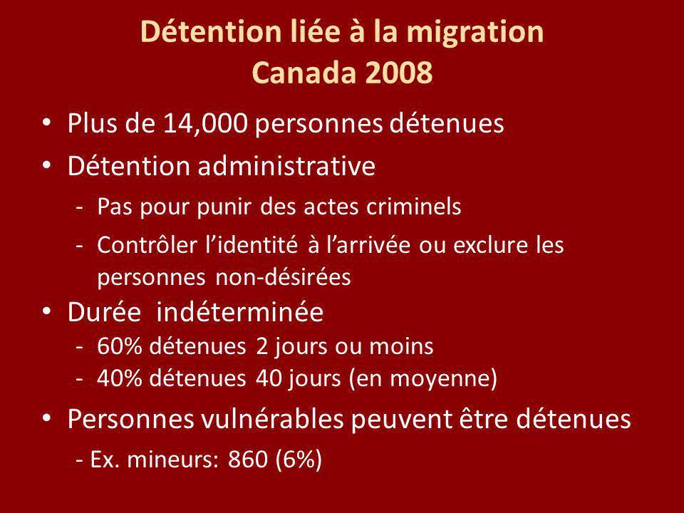 Détention liée à la migration Canada 2008 Plus de 14,000 personnes détenues Détention administrative -Pas pour punir des actes criminels -Contrôler lidentité à larrivée ou exclure les personnes non-désirées Durée indéterminée -60% détenues 2 jours ou moins -40% détenues 40 jours (en moyenne) Personnes vulnérables peuvent être détenues - Ex.