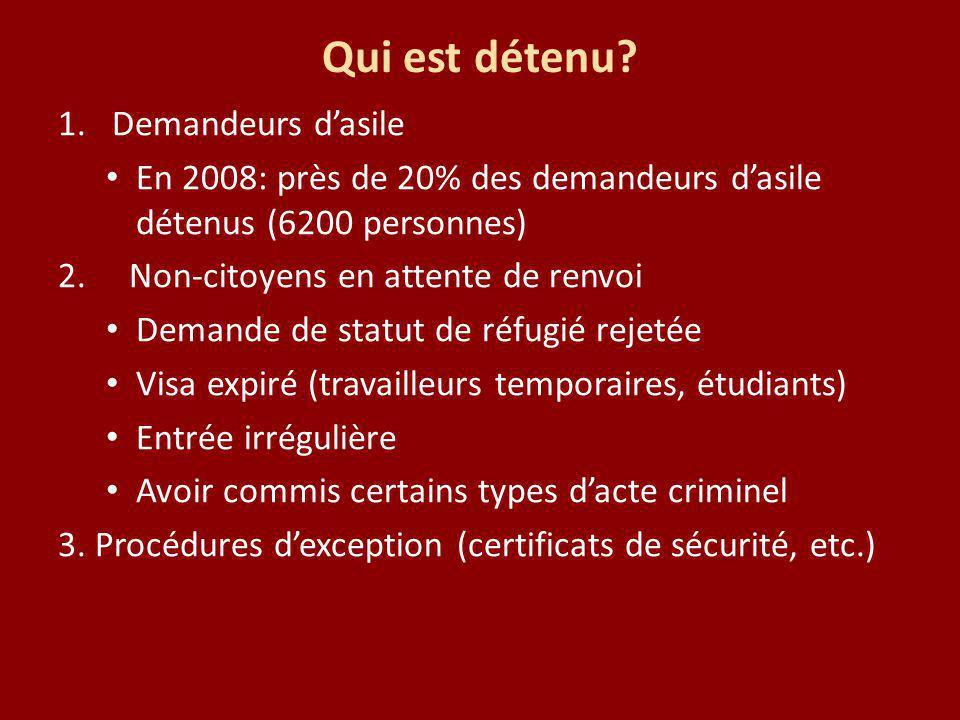 Qui est détenu? 1.Demandeurs dasile En 2008: près de 20% des demandeurs dasile détenus (6200 personnes) 2. Non-citoyens en attente de renvoi Demande d