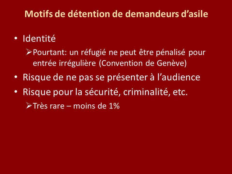 Motifs de détention de demandeurs dasile Identité Pourtant: un réfugié ne peut être pénalisé pour entrée irrégulière (Convention de Genève) Risque de ne pas se présenter à laudience Risque pour la sécurité, criminalité, etc.
