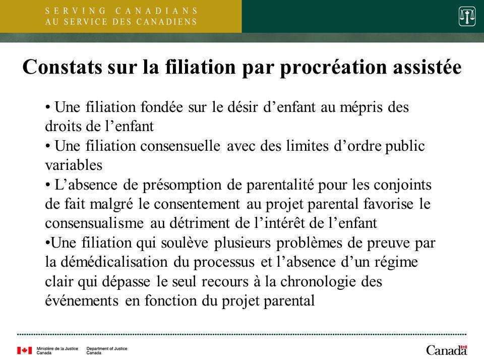 11 Constats sur la filiation par procréation assistée Une filiation fondée sur le désir denfant au mépris des droits de lenfant Une filiation consensu