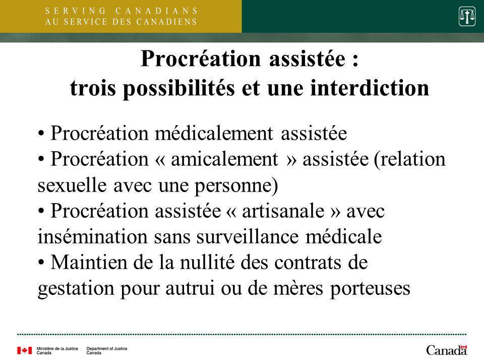 6 Procréation assistée : trois possibilités et une interdiction Procréation médicalement assistée Procréation « amicalement » assistée (relation sexue