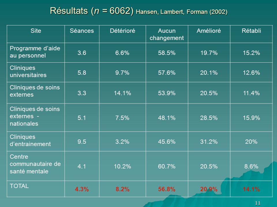 Résultats (n = 6062) Hansen, Lambert, Forman (2002) SiteSéancesDétérioréAucun changement AmélioréRétabli Programme daide au personnel 3.66.6%58.5%19.7%15.2% Cliniques universitaires 5.89.7%57.6%20.1%12.6% Cliniques de soins externes 3.314.1%53.9%20.5%11.4% Cliniques de soins externes - nationales 5.17.5%48.1%28.5%15.9% Cliniques dentrainement 9.53.2%45.6%31.2%20% Centre communautaire de santé mentale 4.110.2%60.7%20.5%8.6% TOTAL 4.3%8.2%56.8%20.9%14.1% 11