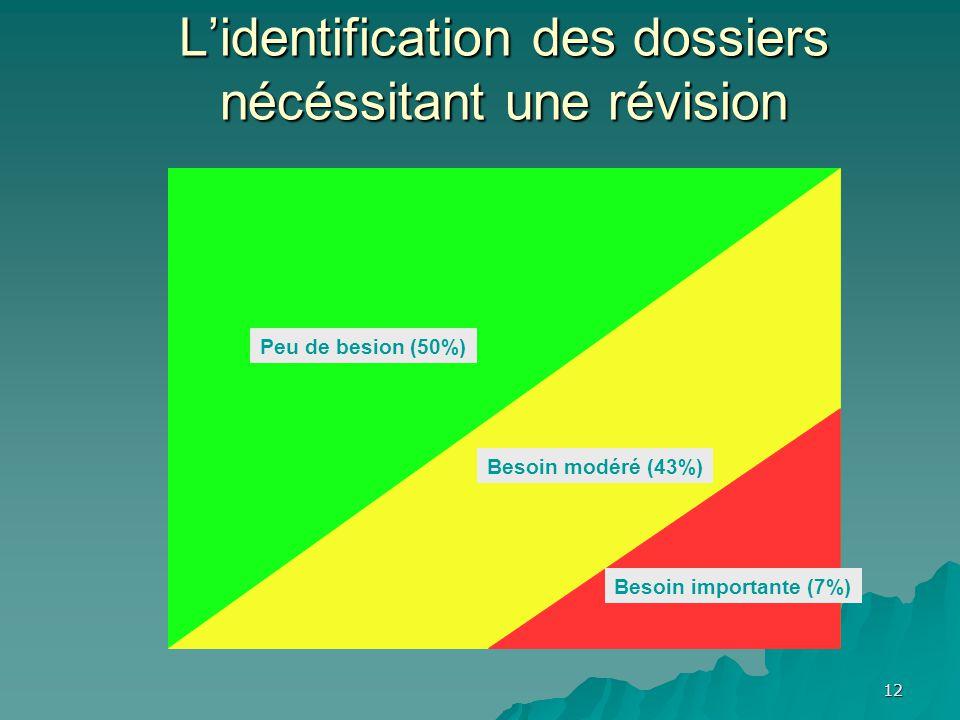 Lidentification des dossiers nécéssitant une révision Peu de besion (50%) Besoin modéré (43%) Besoin importante (7%) 12