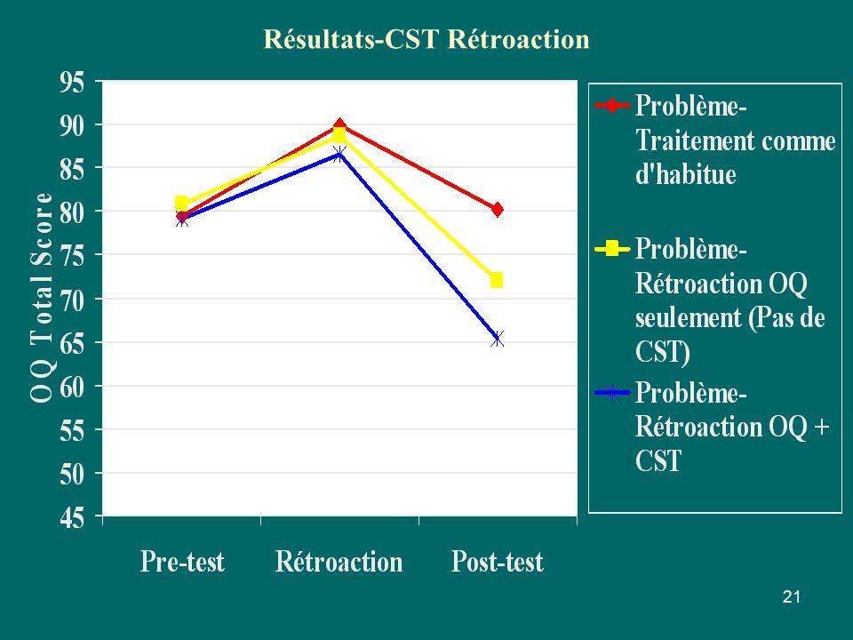 Résultats-CST Rétroaction 21