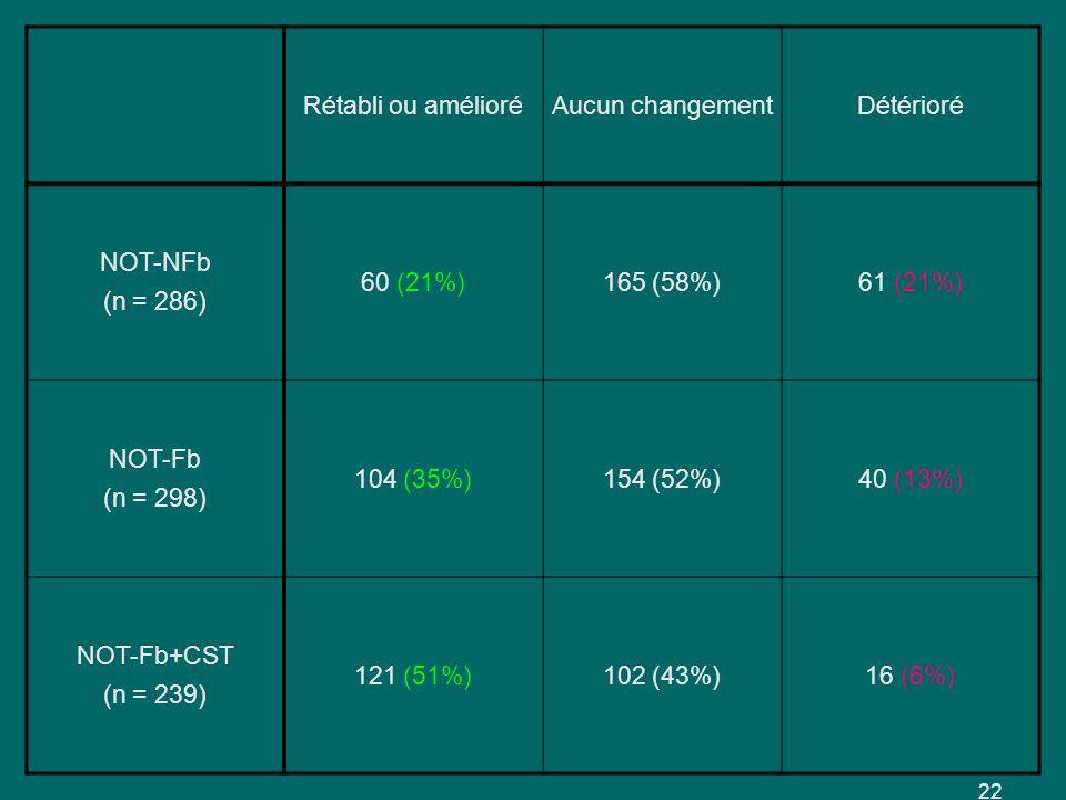 Rétabli ou amélioréAucun changementDétérioré NOT-NFb (n = 286) 60 (21%)165 (58%)61 (21%) NOT-Fb (n = 298) 104 (35%)154 (52%)40 (13%) NOT-Fb+CST (n = 239) 121 (51%)102 (43%)16 (6%) 22