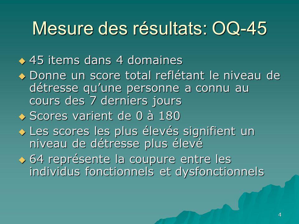 Mesure des résultats: OQ-45 45 items dans 4 domaines 45 items dans 4 domaines Donne un score total reflétant le niveau de détresse quune personne a co