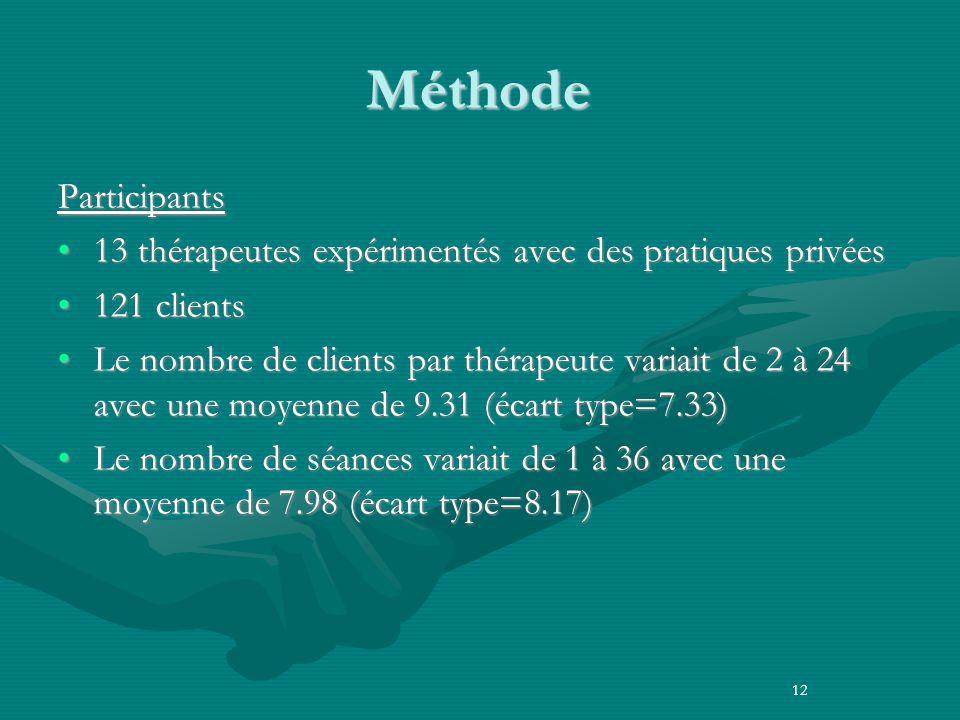 Méthode Participants 13 thérapeutes expérimentés avec des pratiques privées13 thérapeutes expérimentés avec des pratiques privées 121 clients121 clients Le nombre de clients par thérapeute variait de 2 à 24 avec une moyenne de 9.31 (écart type=7.33)Le nombre de clients par thérapeute variait de 2 à 24 avec une moyenne de 9.31 (écart type=7.33) Le nombre de séances variait de 1 à 36 avec une moyenne de 7.98 (écart type=8.17)Le nombre de séances variait de 1 à 36 avec une moyenne de 7.98 (écart type=8.17) 12