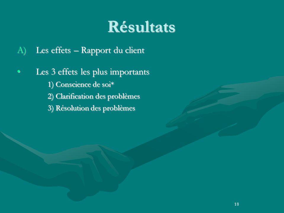 Résultats A) Les effets – Rapport du client Les 3 effets les plus importantsLes 3 effets les plus importants 1) Conscience de soi* 2) Clarification des problèmes 3) Résolution des problèmes 18
