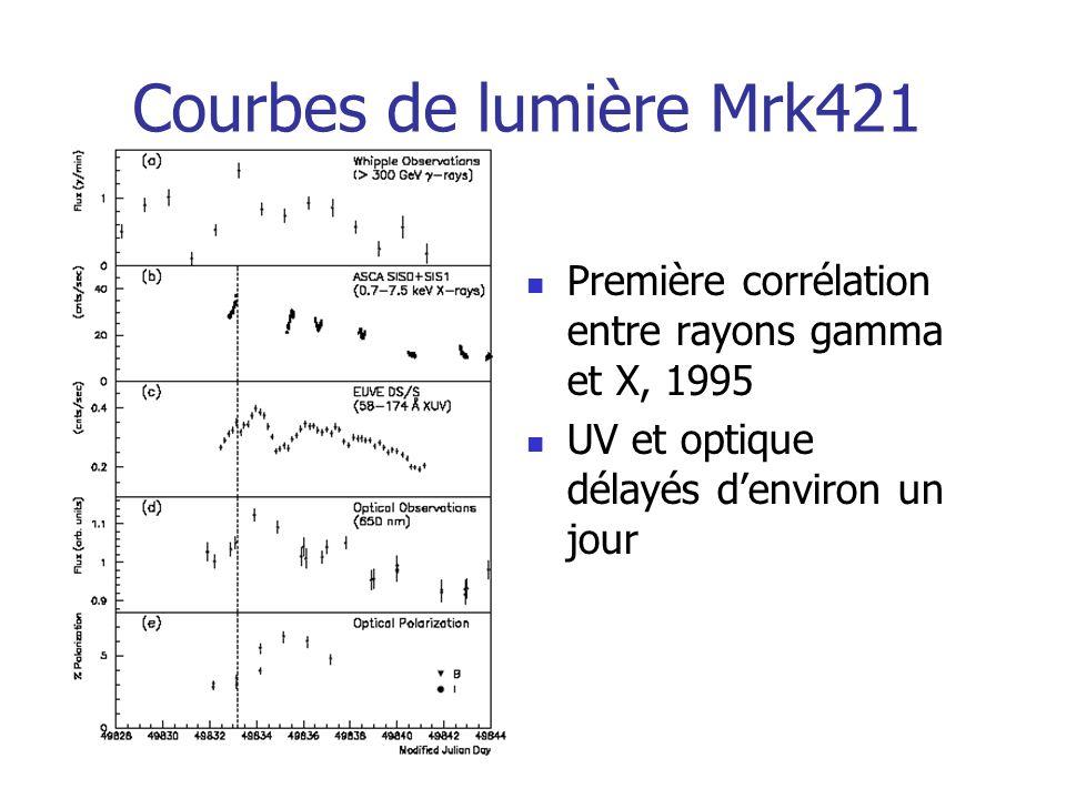 Courbes de lumière Mrk421 Première corrélation entre rayons gamma et X, 1995 UV et optique délayés denviron un jour