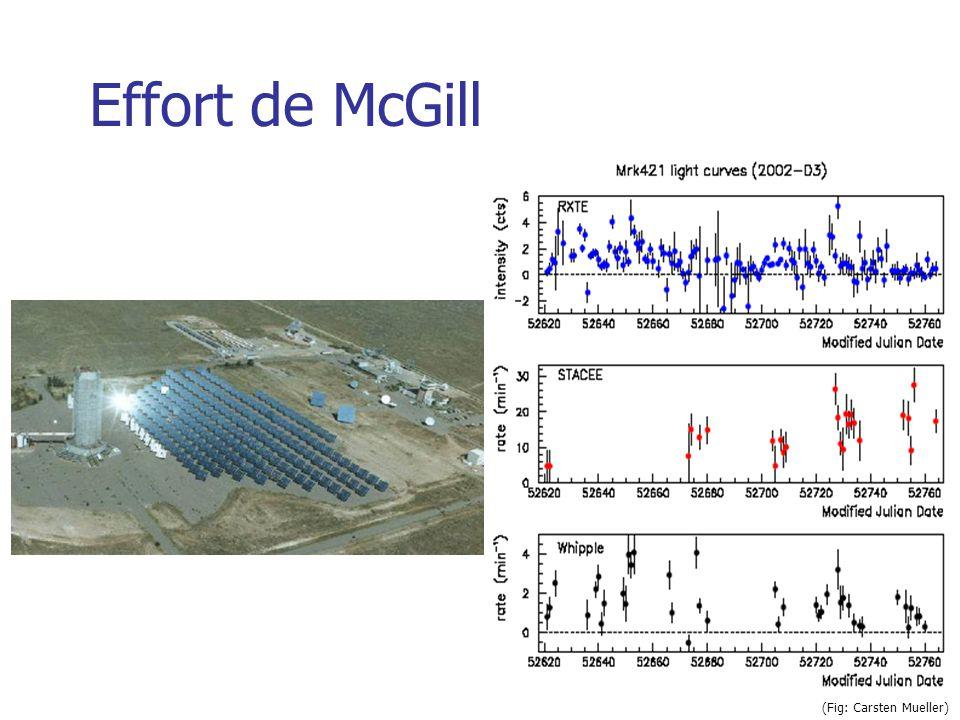 (Fig: Carsten Mueller) Effort de McGill