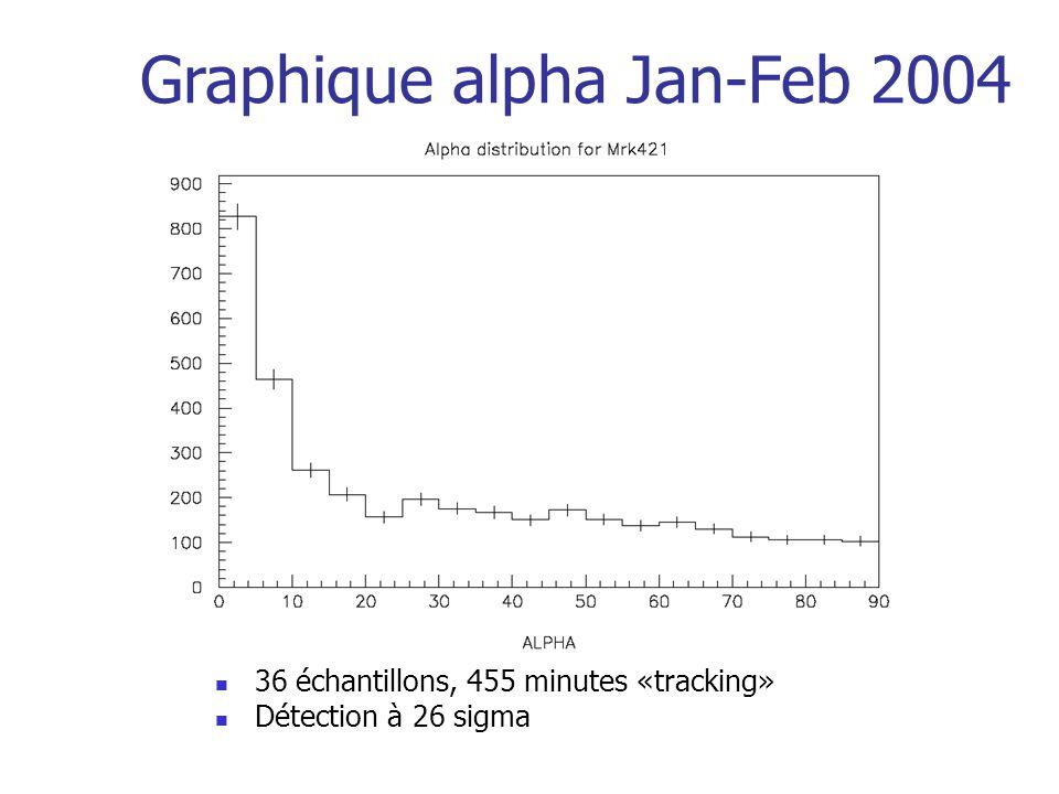 36 échantillons, 455 minutes «tracking» Détection à 26 sigma Graphique alpha Jan-Feb 2004